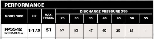 Flotec FP5542-00 Performance Chart