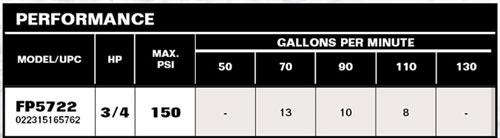 Flotec FP5722-01 Performance Chart