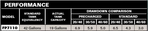 Flotec FP7110-08 Performance Chart