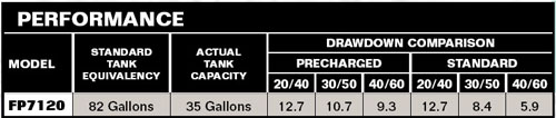 Flotec FP7120-08 Performance Chart