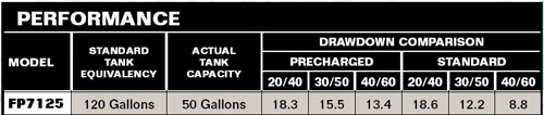 Flotec FP7125-08 Performance Chart