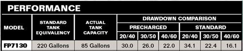 Flotec FP7130-08 Performance Chart